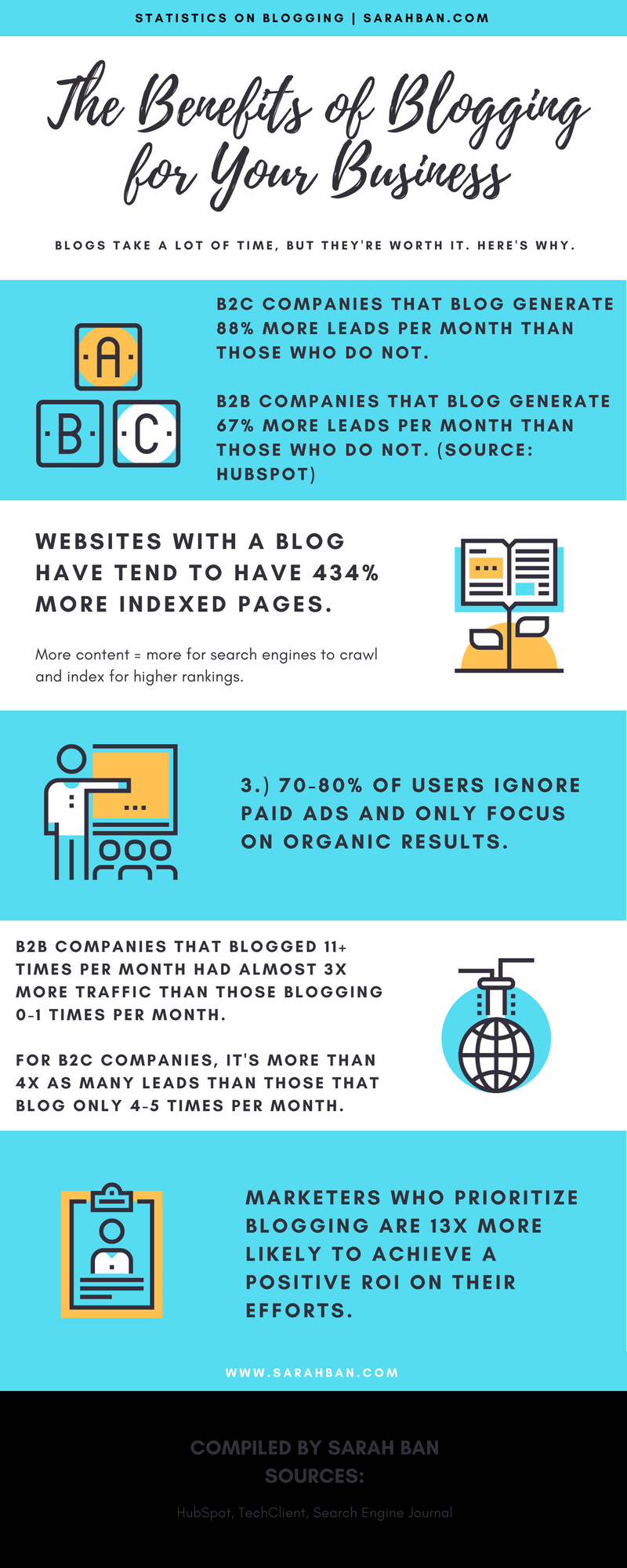 Benefits of Blogging for Brand or Business