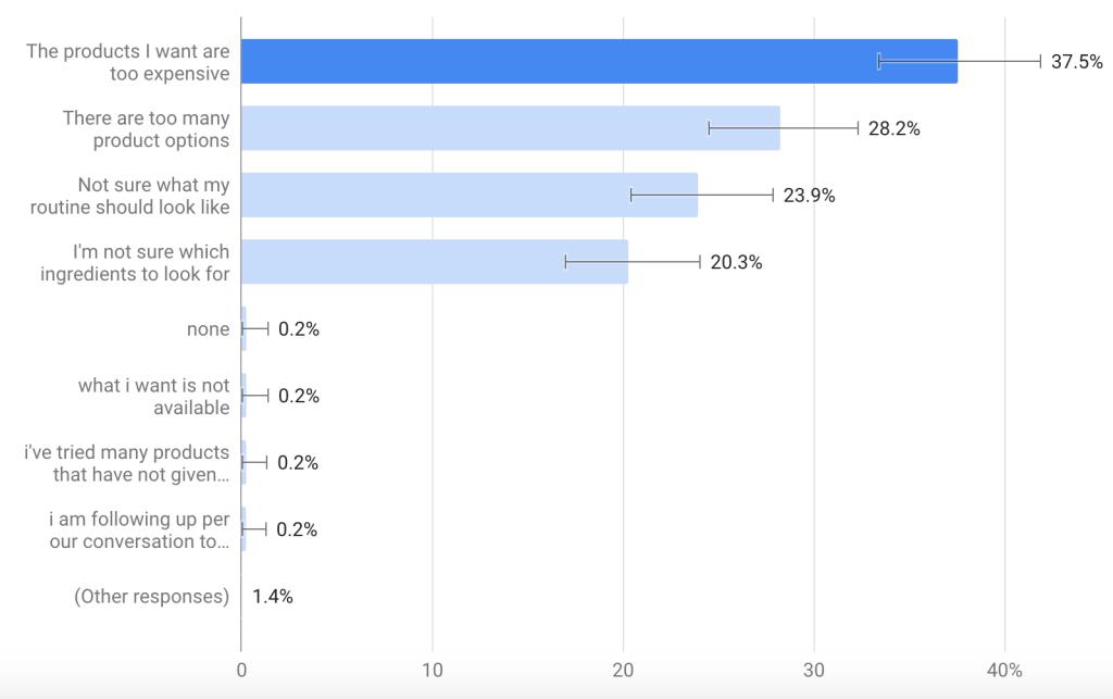 skincare consumer statistics
